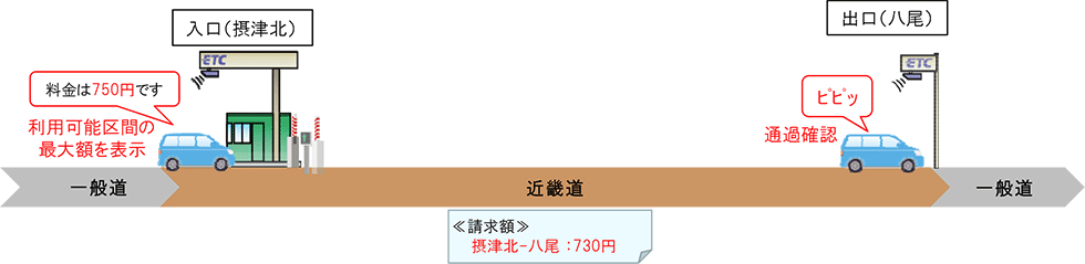 近畿圏の新たな高速道路料金 | NEXCO 西日本の高速道路・交通情報 渋滞 ...